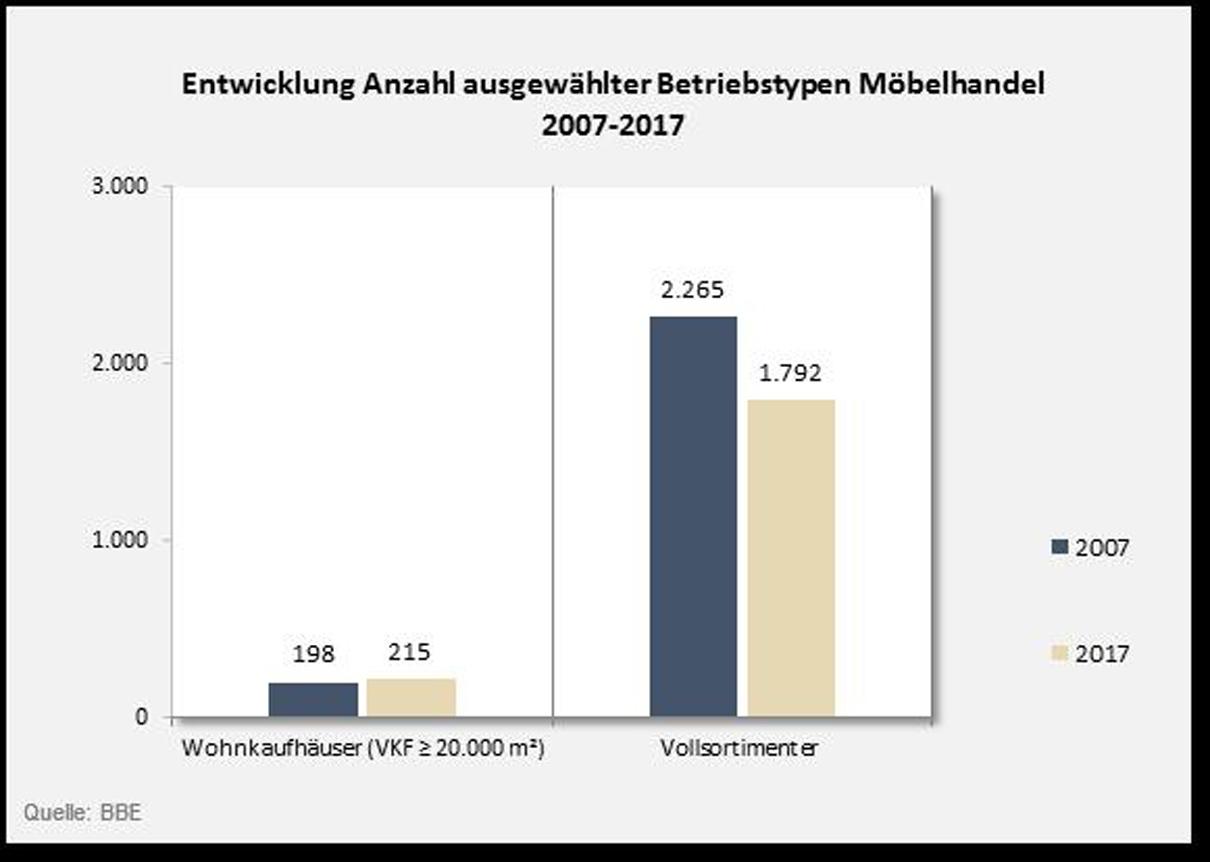 Diagramm Zur Entwicklung Der Anzahl Ausgewählter Betriebstypen Im  Möbelhandel 2007 Bis 2017. Grafik: BBE Handelsberatung